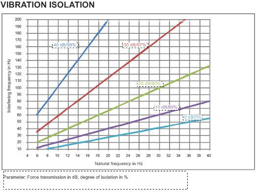 acourete-regupol-vibration-300