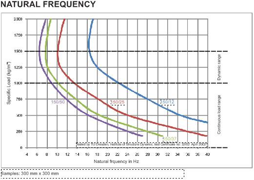 getaran-frekuensi-rendah