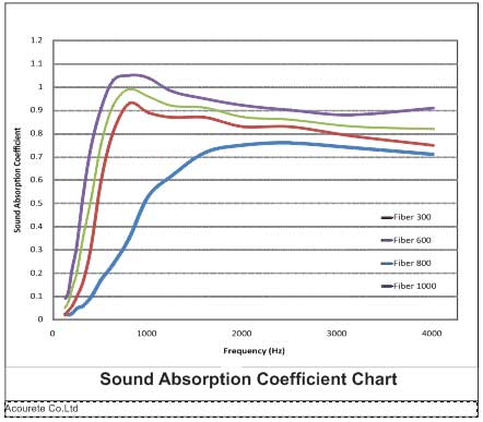 acourete-bahan-peredam-suara